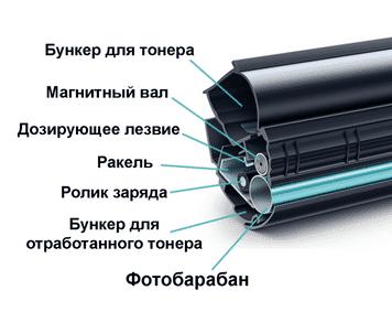 восстанавливать картриджи лазерного принтера